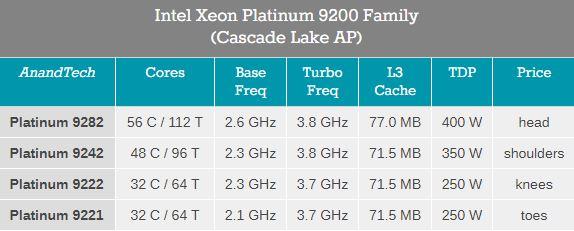 Four Types of Platinum 9200