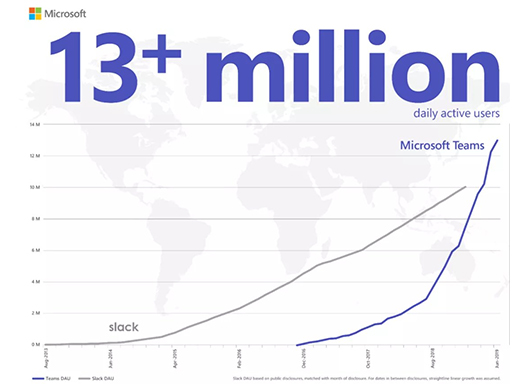 Microsoft Teams App Growth Graph