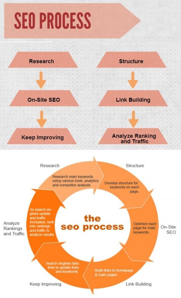 Process of SEO Service