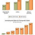Beyond the Carolinas: LGBT workers of color most disadvantaged