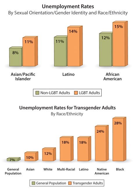 """These charts included in the report """"A Broken Bargain,"""" are among several sets of data outlining the challenges facing LGBT people of color."""