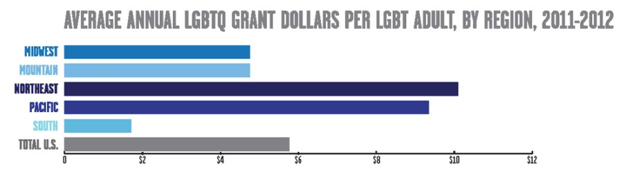 "from Funders for LGBTQ Issues ""Out in the South: Building Resources  for LGBTQ Advancement in the U.S. South"" report."