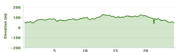 06-01-2013 bike ride elevation graph