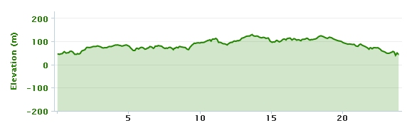 08-01-2013 bike ride elevation graph