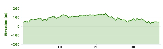 29-01-2013 bike ride elevation graph