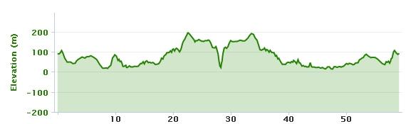 05-06-2013 bike ride elevation graph