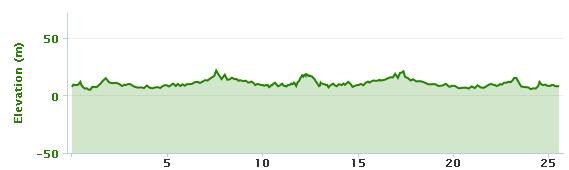 04-08-2013 bike ride elevation graph