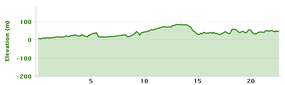 07-08-2013 bike ride elevation graph (Peterborough Greyhound Stadium to Little Bytham)