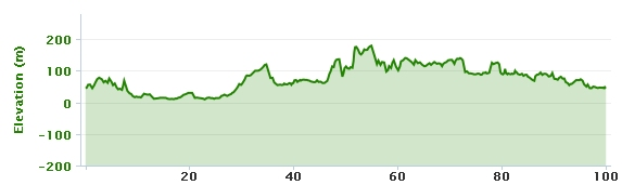 19-08-2013 bike ride elevation graph
