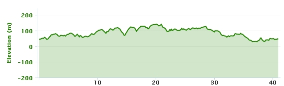 02-12-2013 bike ride elevation graph