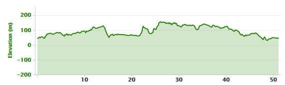 16-01-2014 bike ride elevation graph