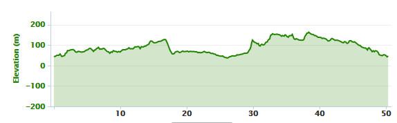 19-01-2014 bike ride elevation graph
