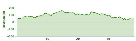 21-01-2014 bike ride elevation graph