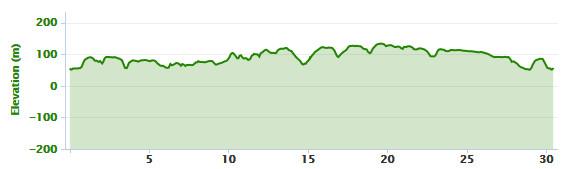 29-06-2015 - bike ride elevation graph