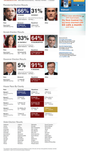2012 State Election Results Page