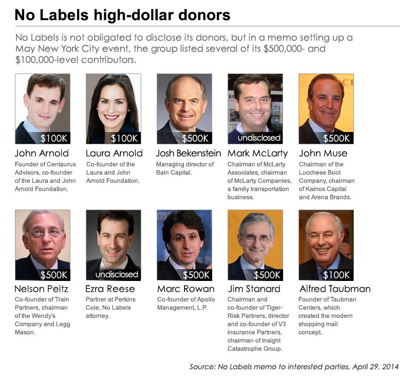 political donors