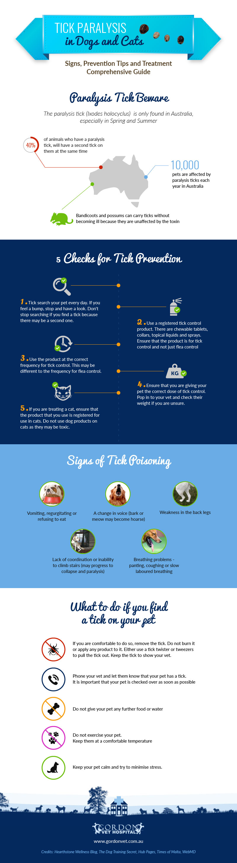 Tick Paralysis in Dogs and Cats Infographic