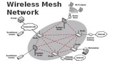 Image result for mesh network