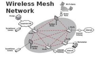 Image result for mesh network