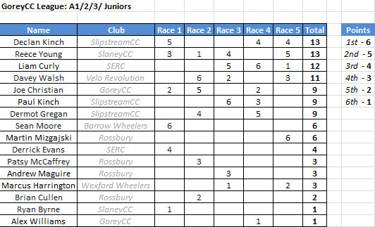 League-Standings-A1
