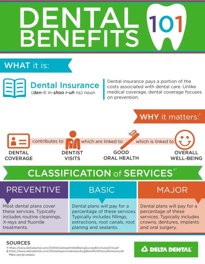 dentist benefits
