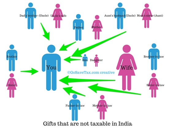Gifts not taxable in India