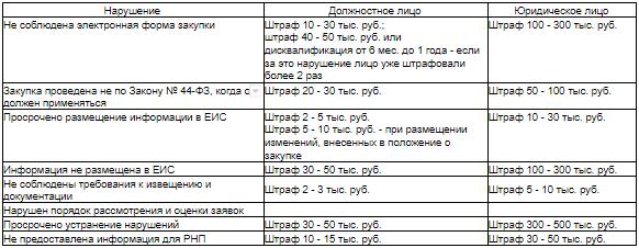 Номер журнала ордера по пеням и штрафам