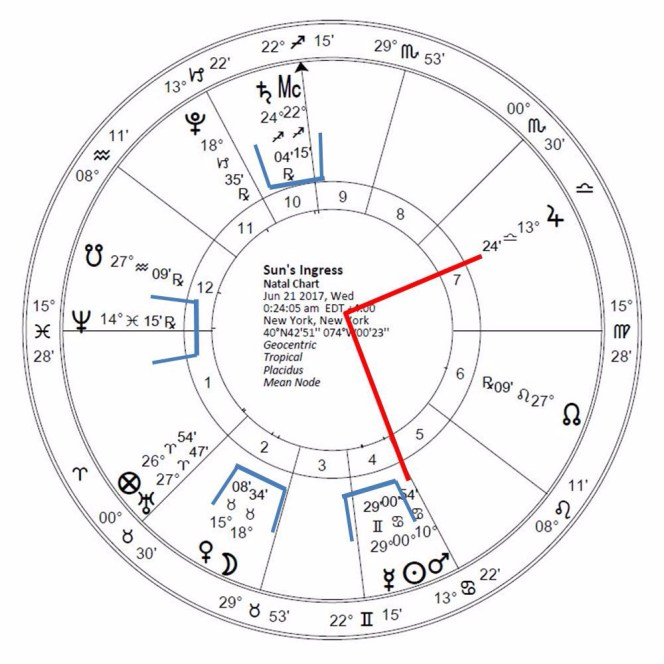 Sun's Ingress into Cancer, June 2017, Chart set for New York. Copyright Catherine Goshen 2017
