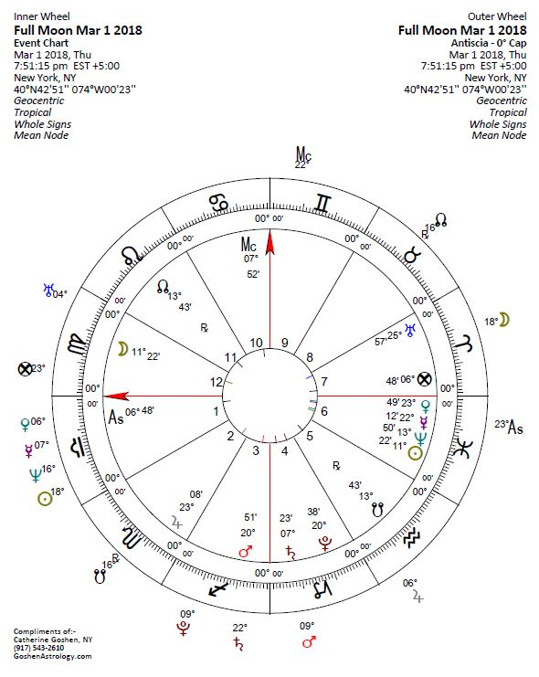 Full Moon Chart March 1 2018, Copyright Catherine Goshen, GoshenAstrology.com 2018
