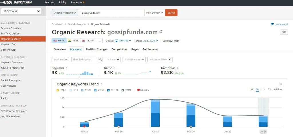 SEMrush Site analysis for organic traffic