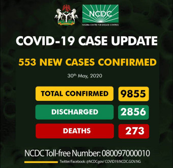 553 Fresh Cases Of Covid-19