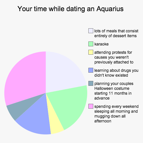 your-time-while-dating-a-aquarius