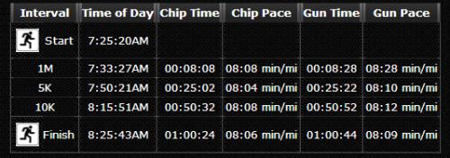 USTAF 12K Split Times