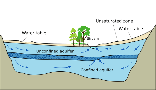 Air stripping has a big benefit on groundwater remediation