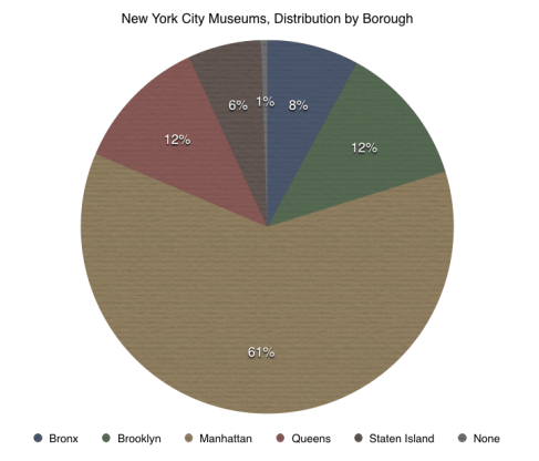 Museum Statistics:  New York Museums By Borough