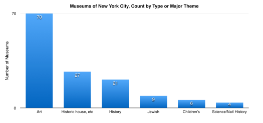 Museum Statistics:  New York Museums by Type or Theme