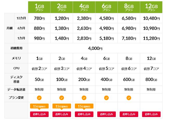 GMOクラウド料金表画像