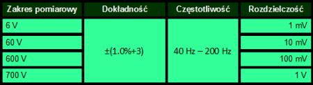Dokładność pomiarowa (natężenie prądu zmiennego)
