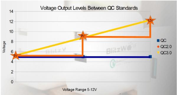 Różnica pomiędzy technologiami Quick Charge