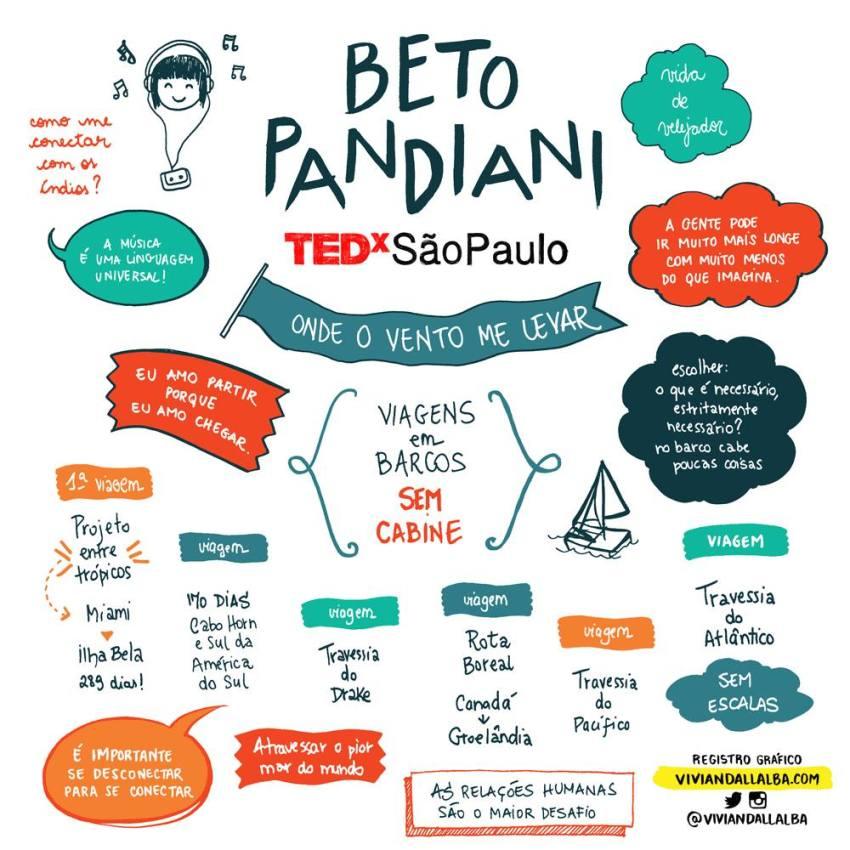 TEDx São Paulo - Vivian Dall Alba - ilustradora e desginer - facilitação gráfica - Beto Pandiani