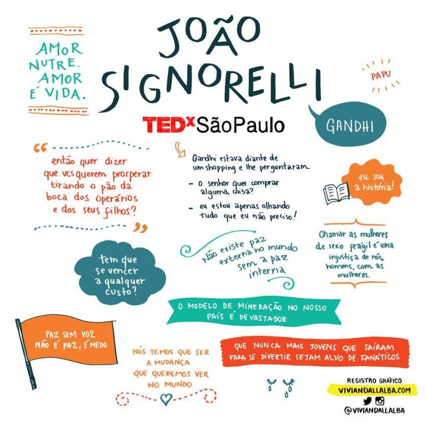TEDx São Paulo - Vivian Dall Alba - ilustradora e desginer - facilitação gráfica - João Signorelli