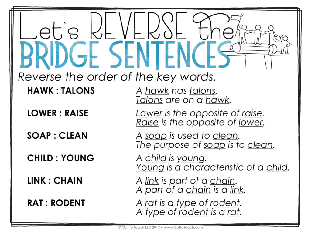 Build Vocabulary With Wordogies Got To Teach