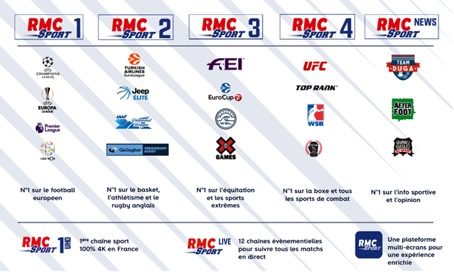 Chaines RMC sport PS4