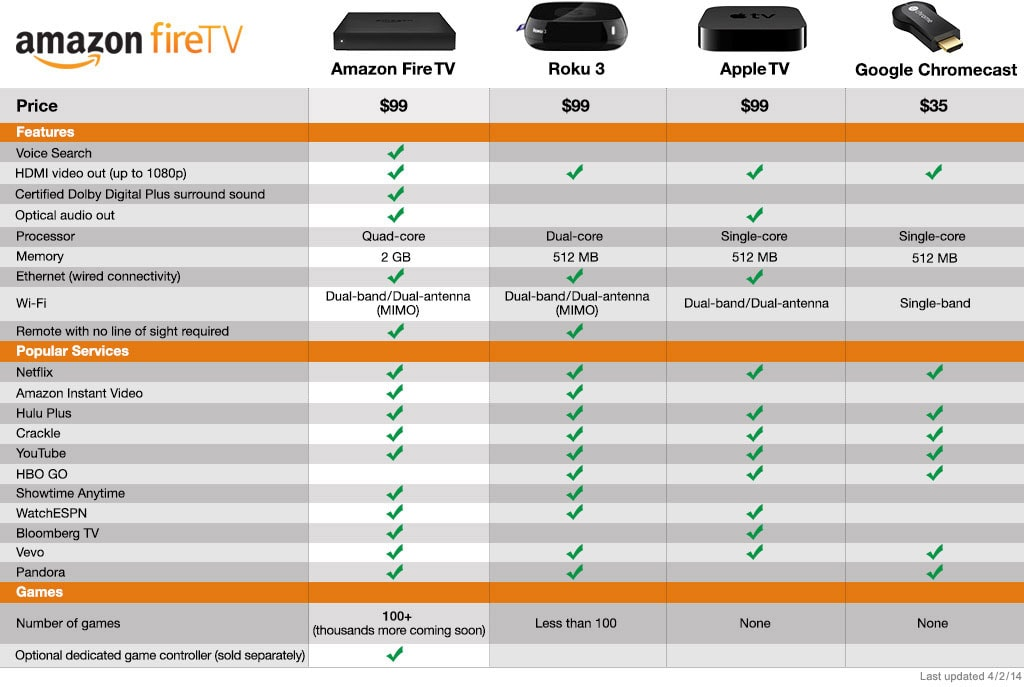 Amazon Fire TV vs Apple TV vs Google Chromecast vs Roku 3: Comparativa reproductores multimedia