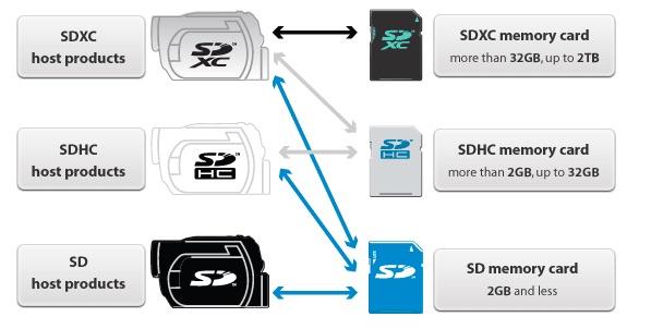 ¿Diferencias entre tarjetas de memoria SDHC y SDXC?