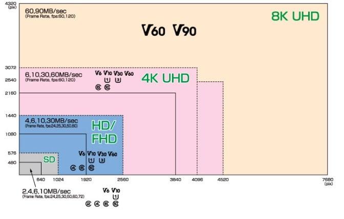 Video Format tarjetas SD