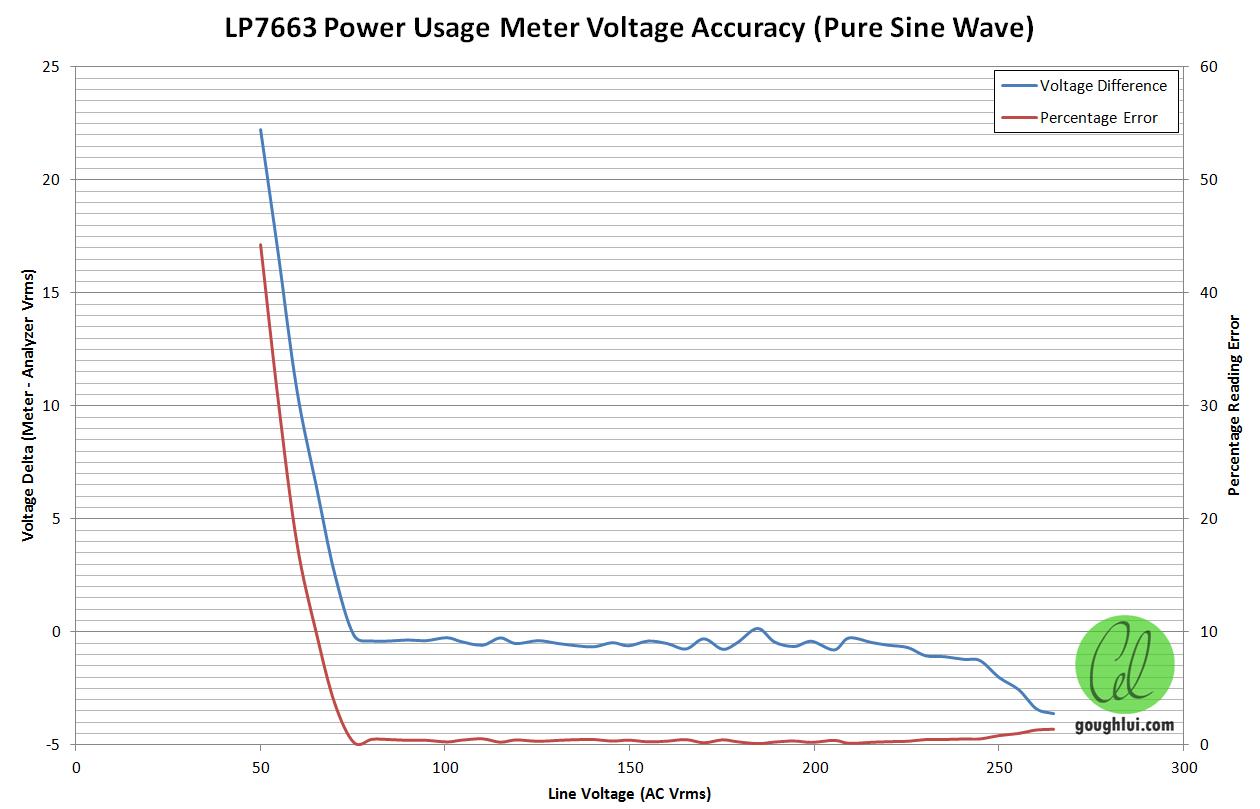 Teardown Accuracy Testing Lp Kill A Watt Clone Power