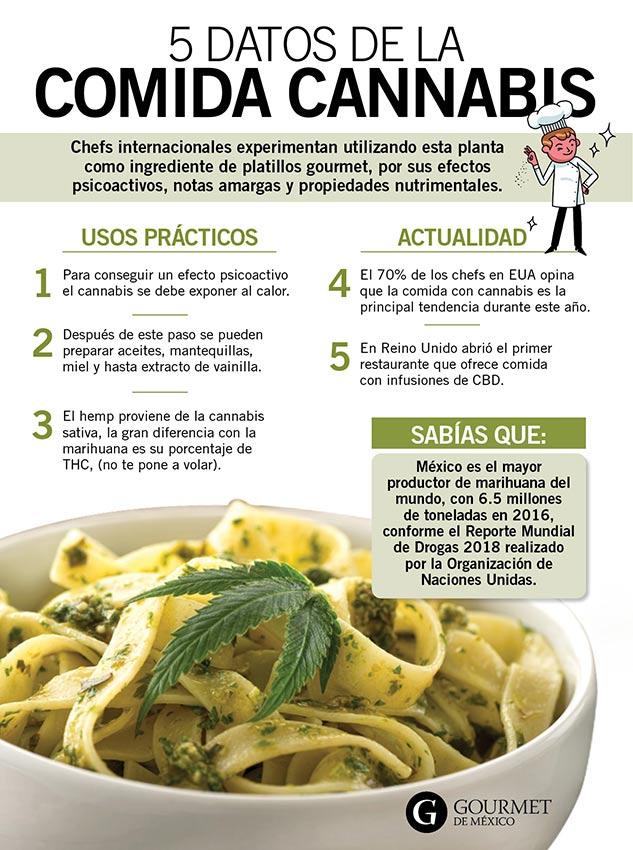 cannabis-cannabis-gourmet food