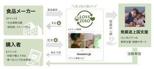絶品お菓子プラットホーム・食品ロス削減通販サイト『ロスゼロ』本日6月27日より本格サービス開始
