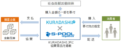 社会貢献フードシェアリングプラットフォーム「KURADASHI.jp」、エスプールロジスティクスと余剰在庫の有効活用サービスで業務提携